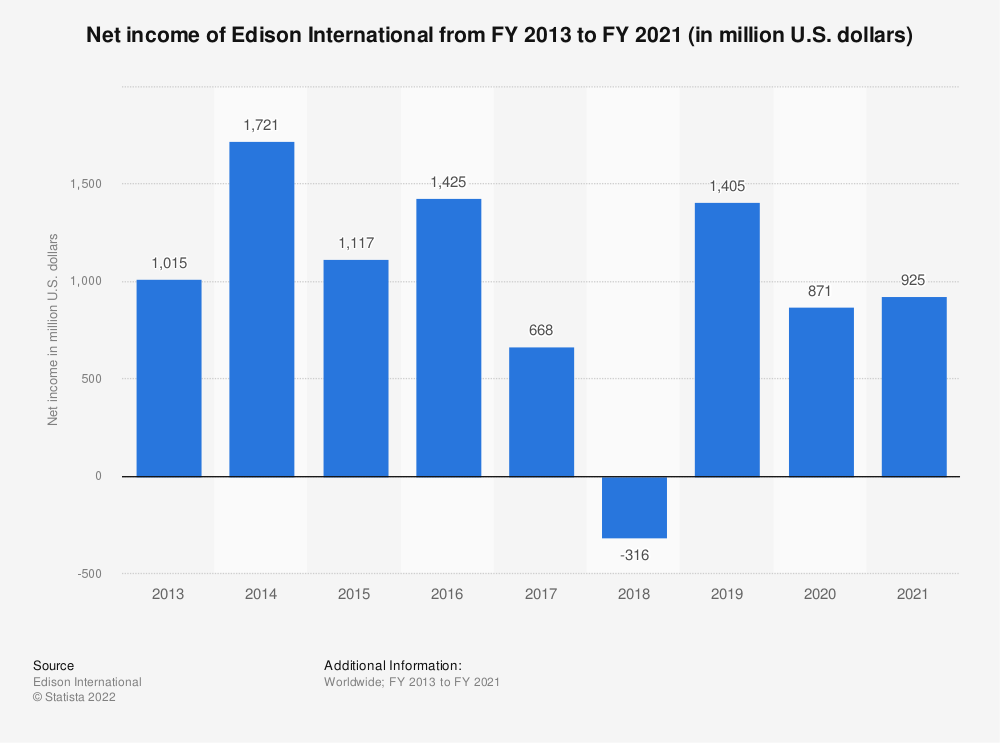 Statistic: Net income of Edison International from FY 2013 to FY 2019 (in million U.S. dollars) | Statista