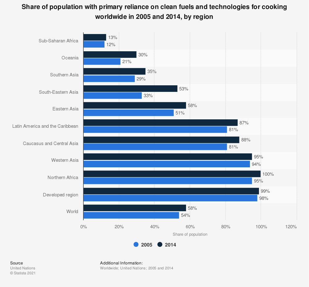 Statistic: Share of population with primary reliance on clean fuels and technologies for cooking worldwide in 2005 and 2014, by region | Statista