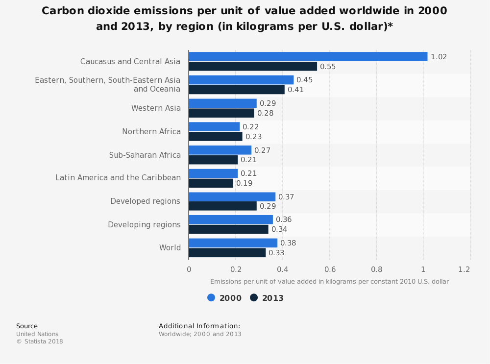 Statistic: Carbon dioxide emissions per unit of value added worldwide in 2000 and 2013, by region (in kilograms per U.S. dollar)* | Statista