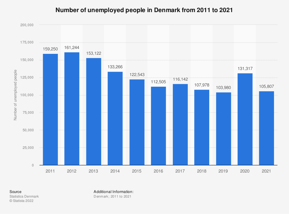 Statistic: Number of unemployed persons in Denmark from 2007 to 2017 | Statista