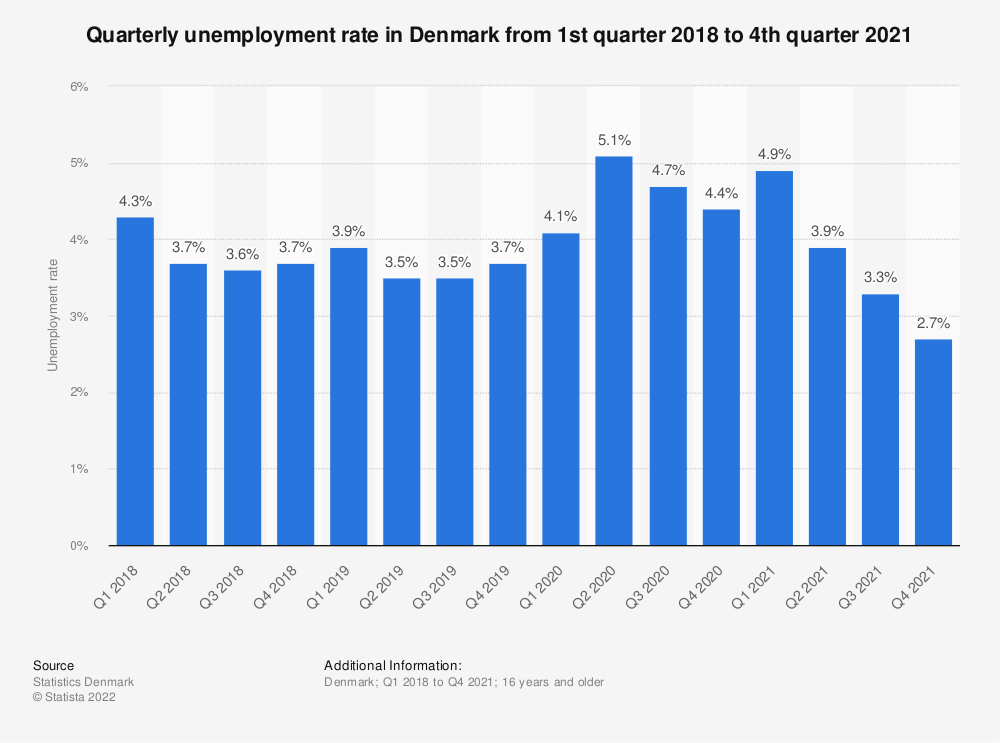 Statistic: Quarterly rate of unemployment in Denmark from Q2 2017 to Q2 2019 | Statista
