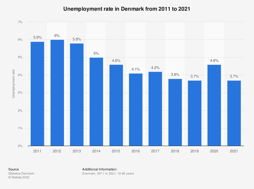 Statistic: Annual rate of unemployment in Denmark from 2008 to 2018 | Statista