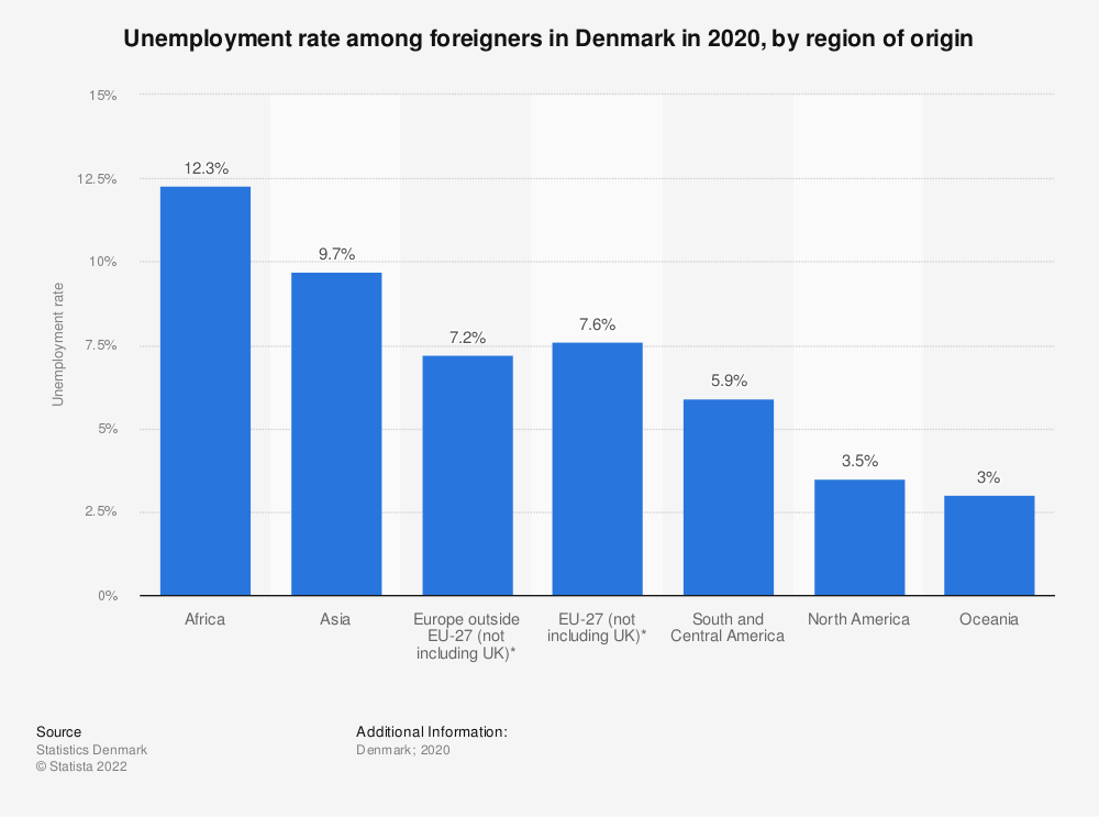 Statistic: Share of unemployed people in Denmark in 2018, by region of origin | Statista
