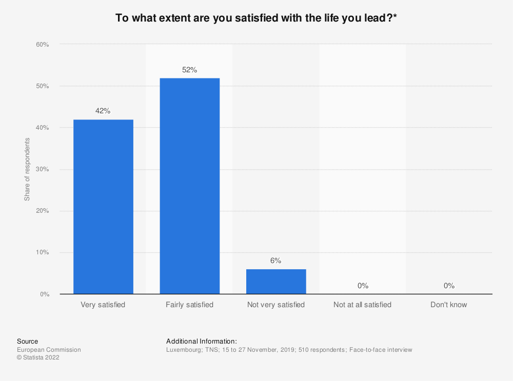 Statistic: To what extent are you satisfied with the life you lead?* | Statista