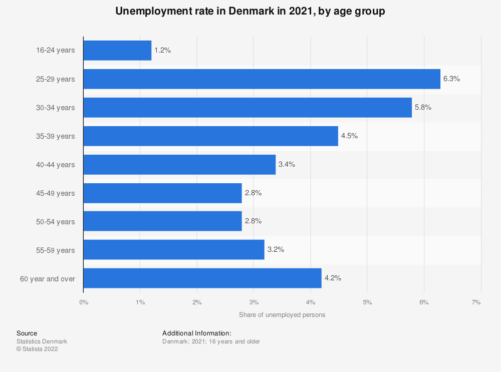 Statistic: Rate of unemployment in Denmark in 2018, by age group | Statista
