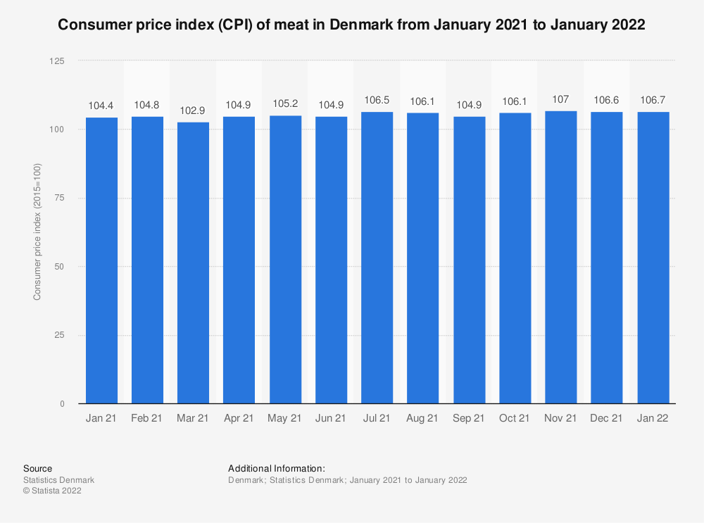 Statistic: Consumer price index (CPI) of meat in Denmark from October 2019 to October 2020 | Statista