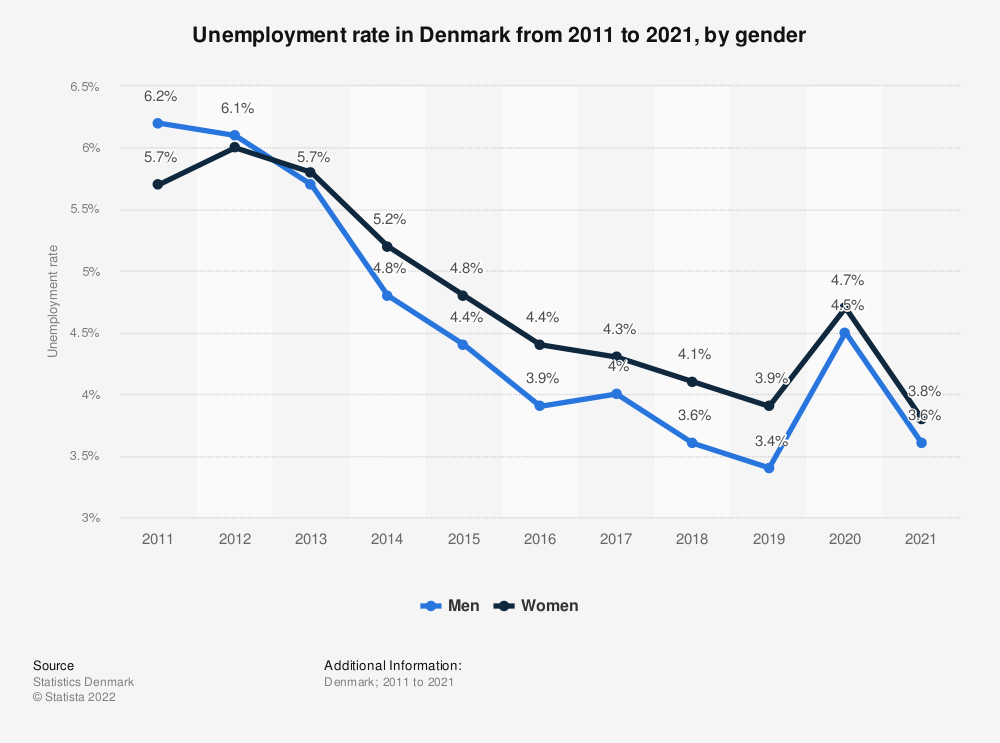Statistic: Rate of unemployment in Denmark from 2008 to 2018, by gender | Statista