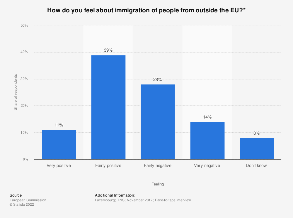 Statistic: How do you feel about immigration of people from outside the EU?* | Statista