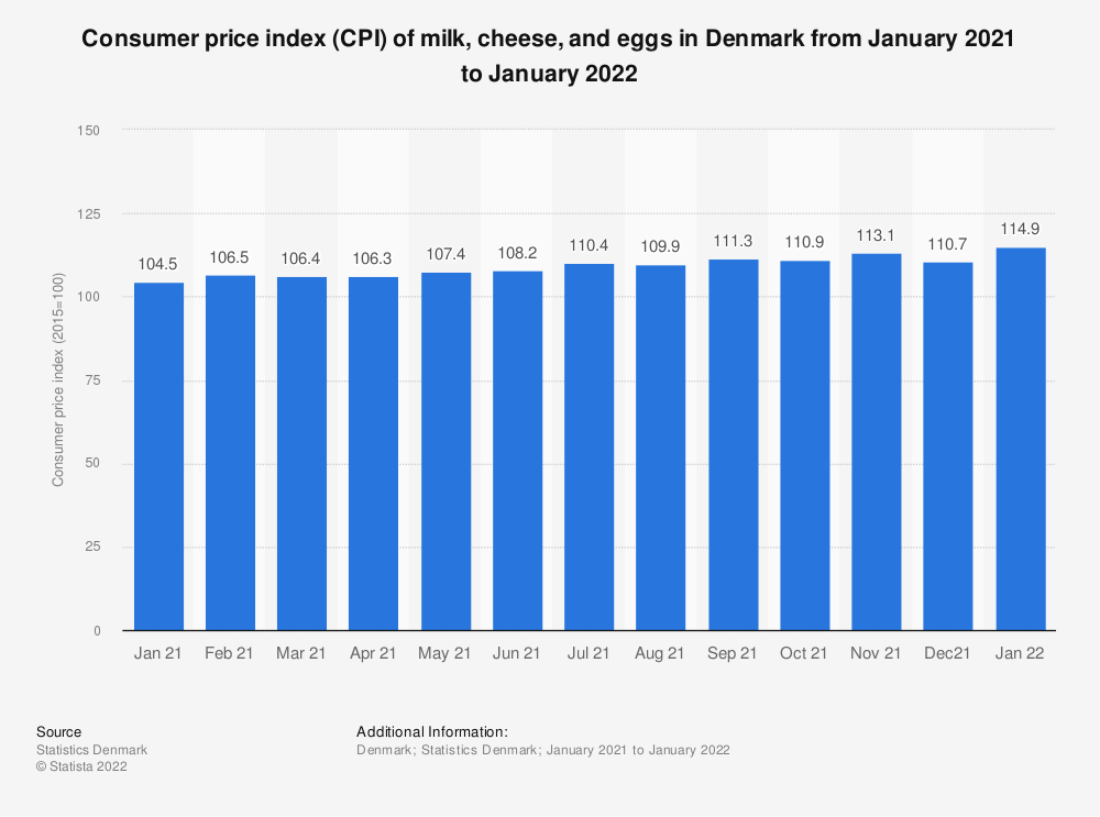 Statistic: Consumer price index (CPI) of milk, cheese and eggs in Denmark from July 2018 to July 2019 | Statista