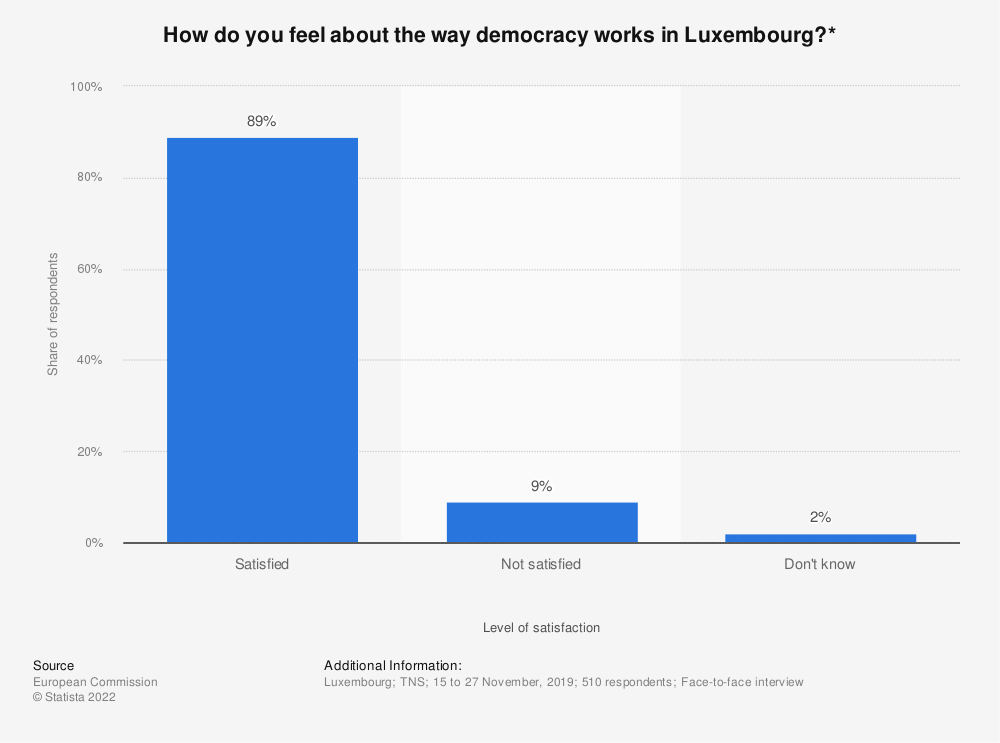 Statistic: How do you feel about the way democracy works in Luxembourg?* | Statista