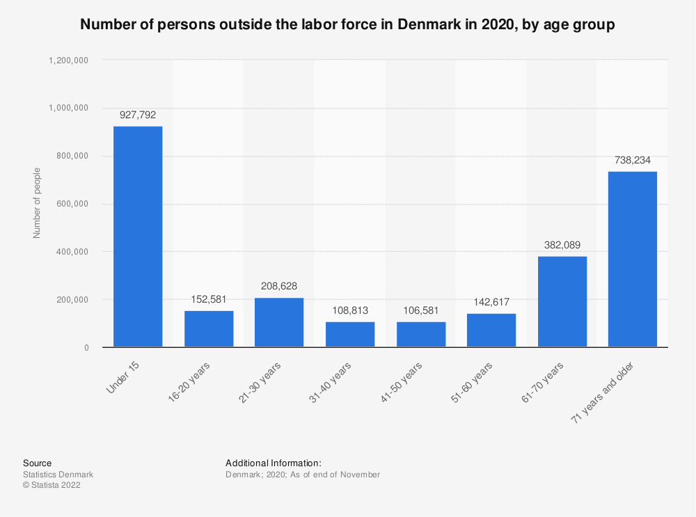 Statistic: Number of persons outside the labor force in Denmark in 2017, by age group | Statista