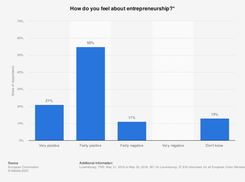 Statistic: How do you feel about entrepreneurship?* | Statista
