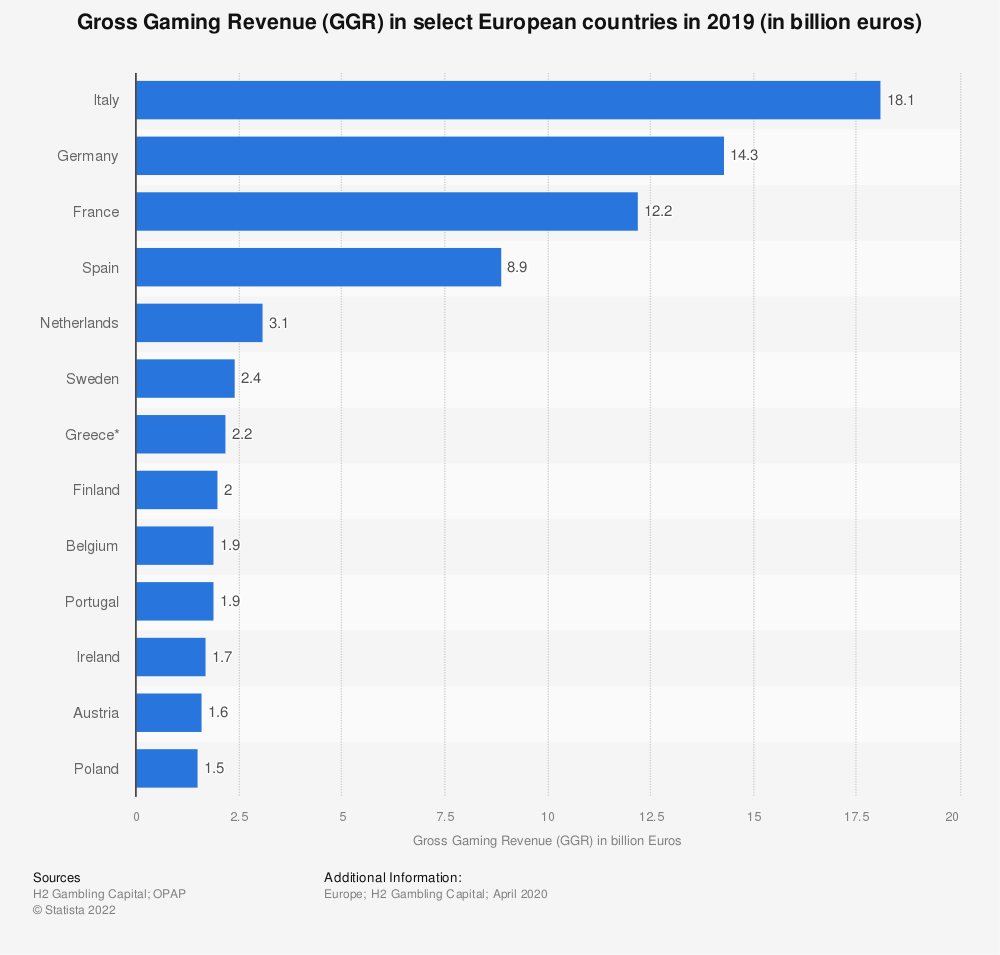 Statistic: Gross Gaming Revenue (GGR) in select European countries in 2019 (in billion euros) | Statista