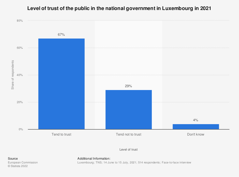 Statistic: Level of trust of the public in the national government in Luxembourg in 2019 | Statista
