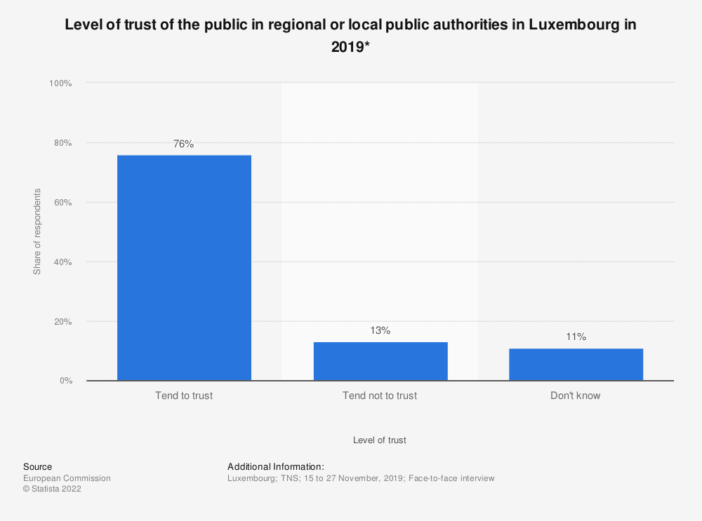 Statistic: Level of trust of the public in regional or local public authorities in Luxembourg in 2018* | Statista