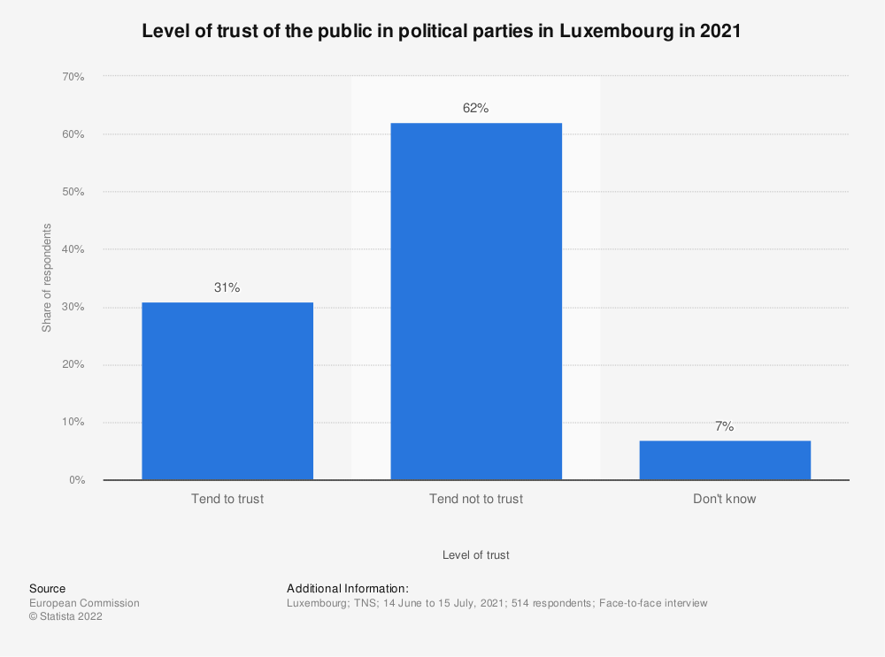 Statistic: Level of trust of the public in political parties in Luxembourg in 2017* | Statista