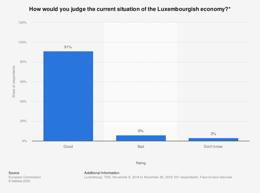 Statistic: How would you judge the current situation of the Luxembourgish economy?* | Statista