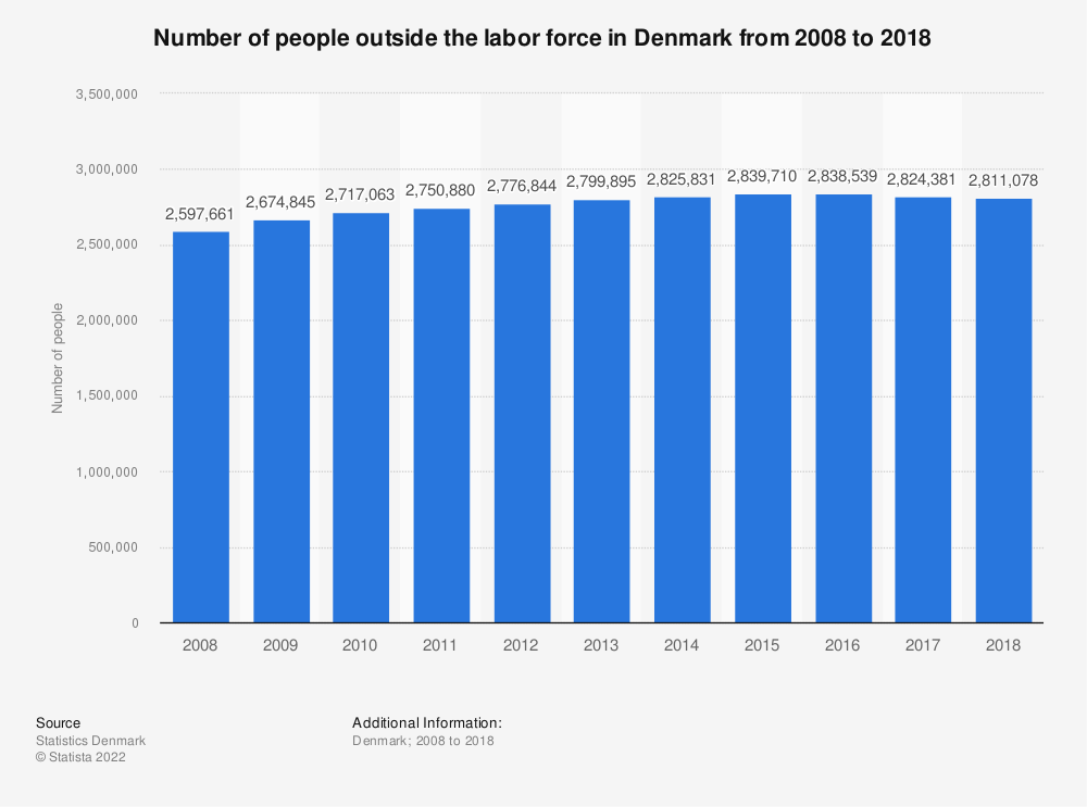 Statistic: Number of persons outside the labor force in Denmark from 2008 to 2017 | Statista