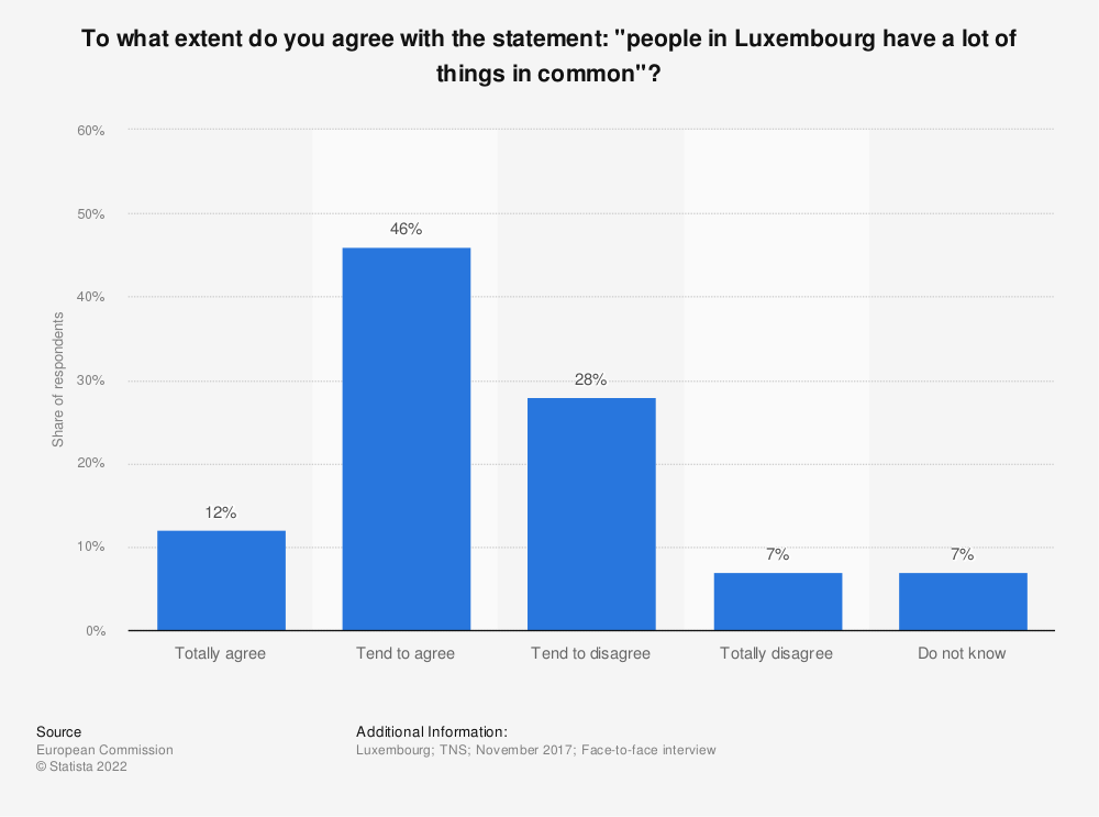 "Statistic: To what extent do you agree with the statement: ""people in Luxembourg have a lot of things in common""? 