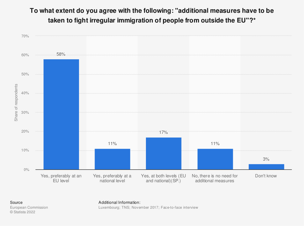 """Statistic: To what extent do you agree with the following: """"additional measures have to be taken to fight irregular immigration of people from outside the EU""""?* 