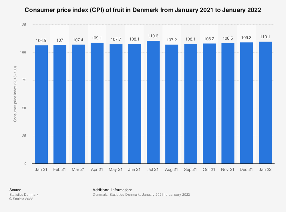 Statistic: Consumer price index (CPI) of fruit in Denmark from July 2018 to July 2019 | Statista