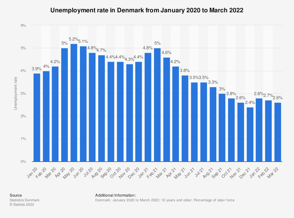 Statistic: Monthly unemployment rate in Denmark from February 2018 to February 2019 | Statista