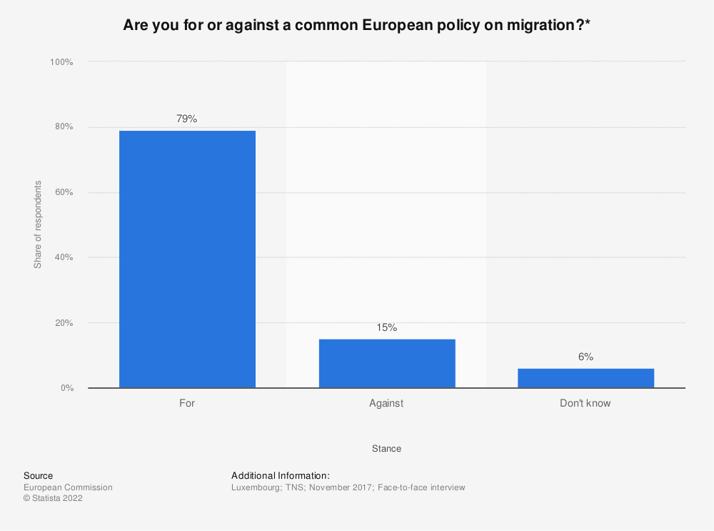 Statistic: Are you for or against a common European policy on migration?* | Statista