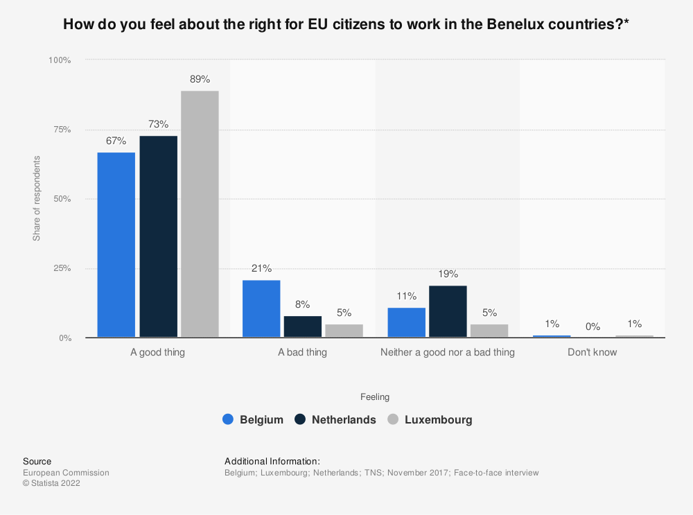 Statistic: How do you feel about the right for EU citizens to work in the Benelux countries?* | Statista