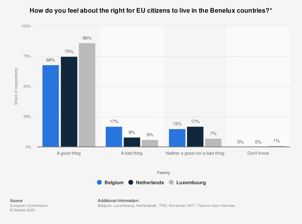 Statistic: How do you feel about the right for EU citizens to live in the Benelux countries?* | Statista