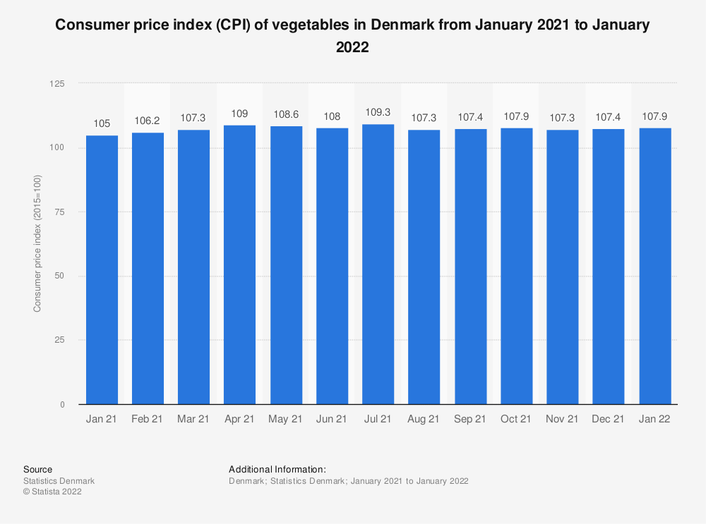 Statistic: Consumer price index (CPI) of vegetables in Denmark from July 2018 to July 2019 | Statista