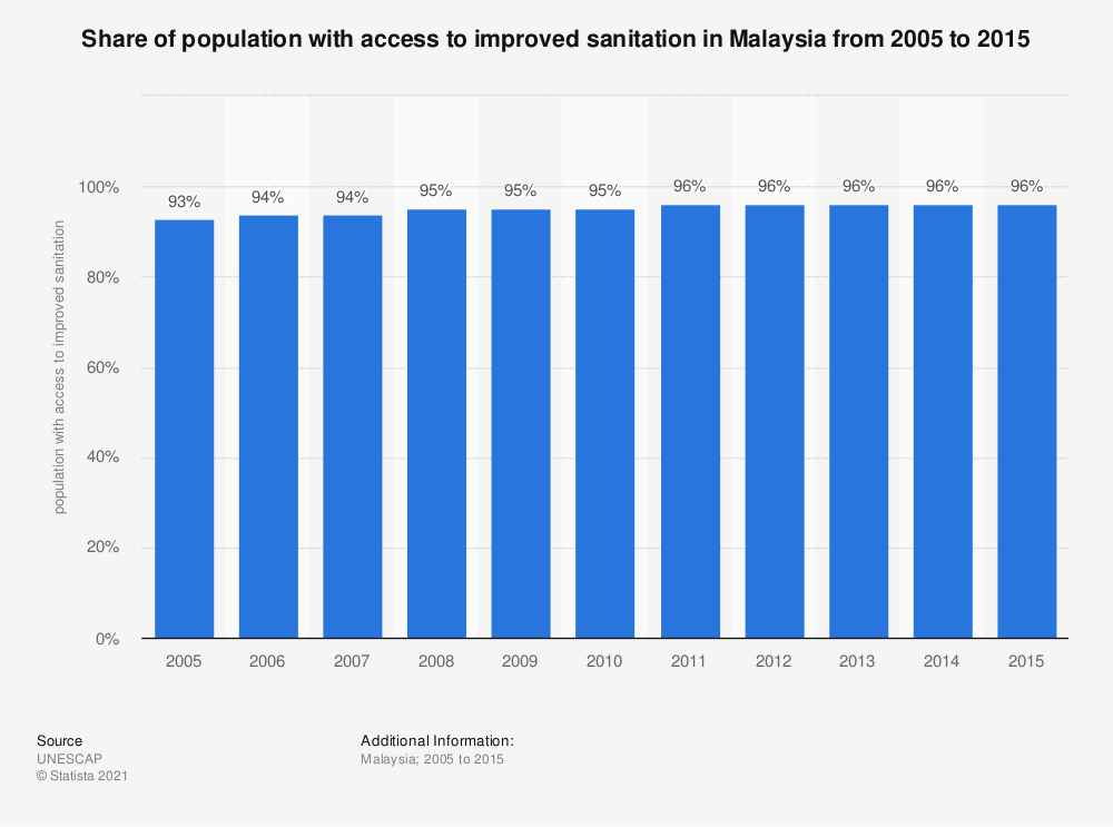 Statistic: Share of population with access to improved sanitation in Malaysia from 2005 to 2015   Statista