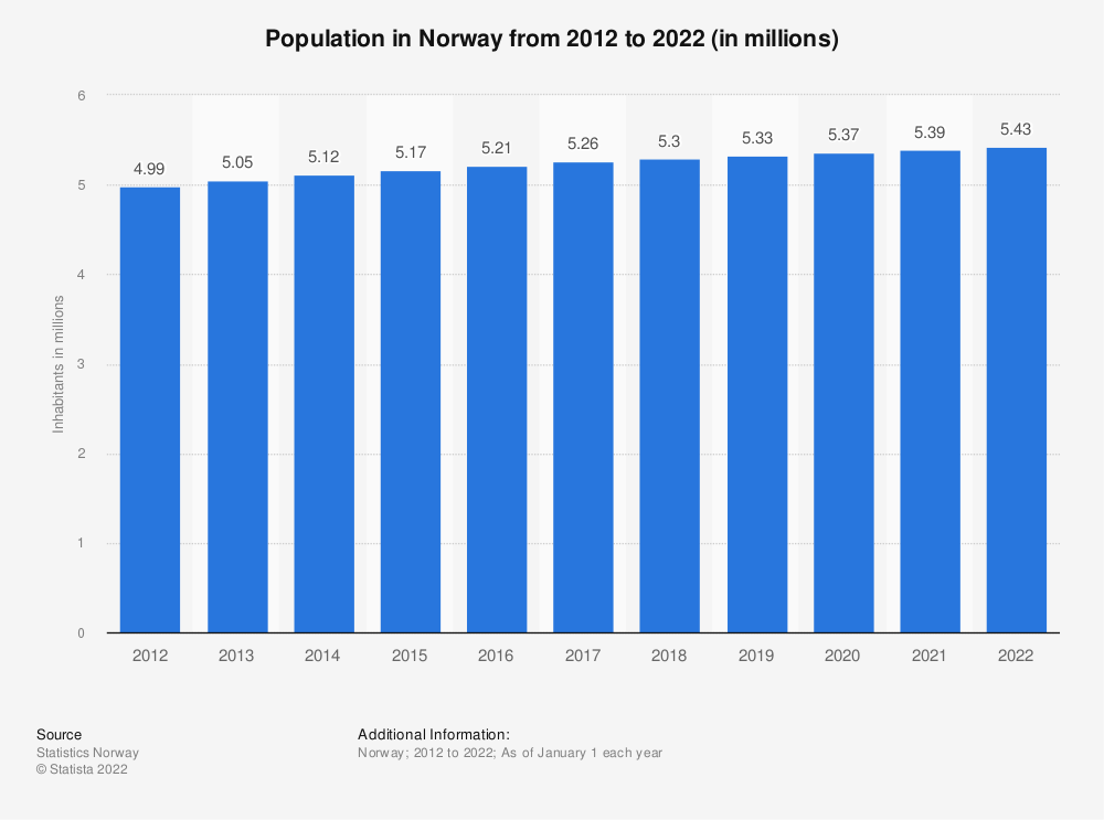 Statistic: Population in Norway from 2009 to 2019 (in millions) | Statista