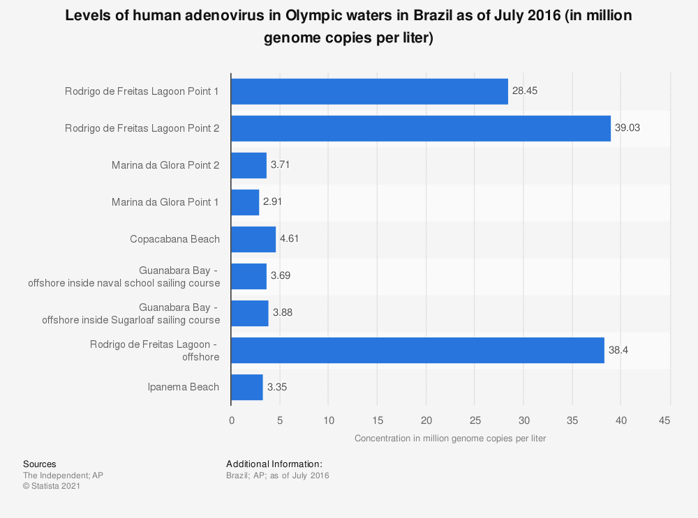 Statistic: Levels of human adenovirus in Olympic waters in Brazil as of July 2016 (in million genome copies per liter) | Statista