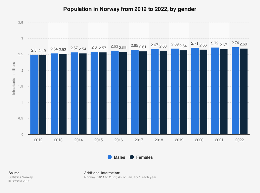 Statistic: Population in Norway from 2009 to 2019, by gender | Statista