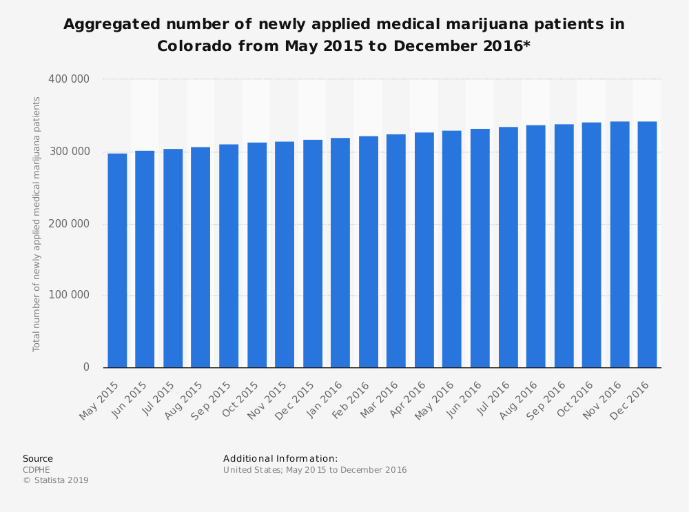 Statistic: Aggregated number of newly applied medical marijuana patients in Colorado from May 2015 to December 2016* | Statista