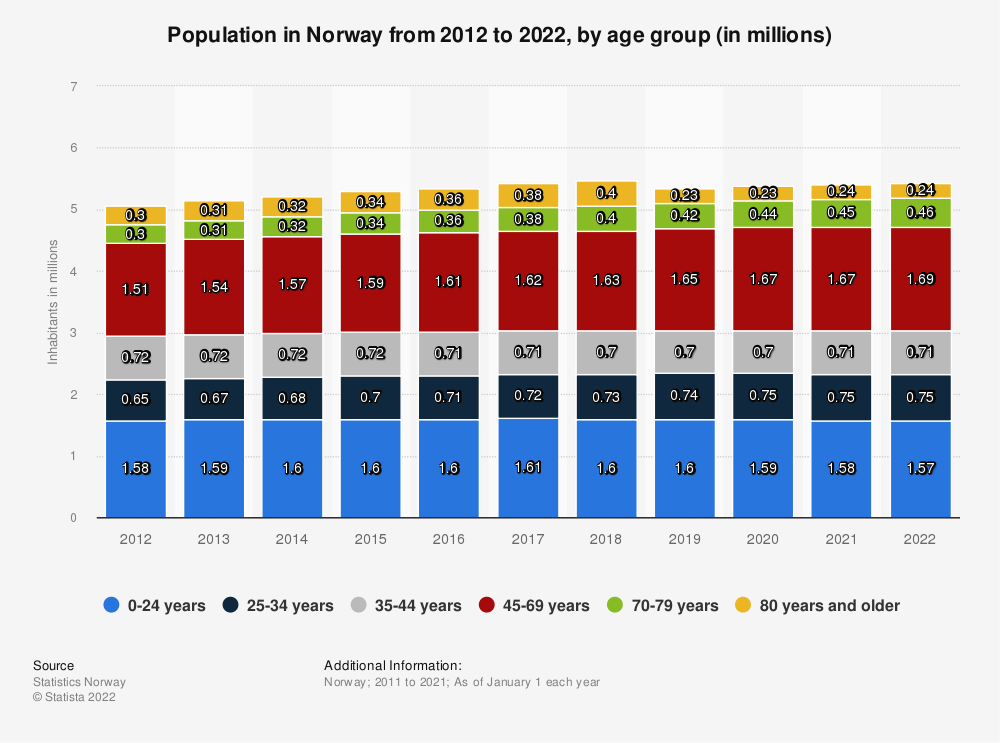 Statistic: Population in Norway from 2009 to 2019, by age group (in millions) | Statista
