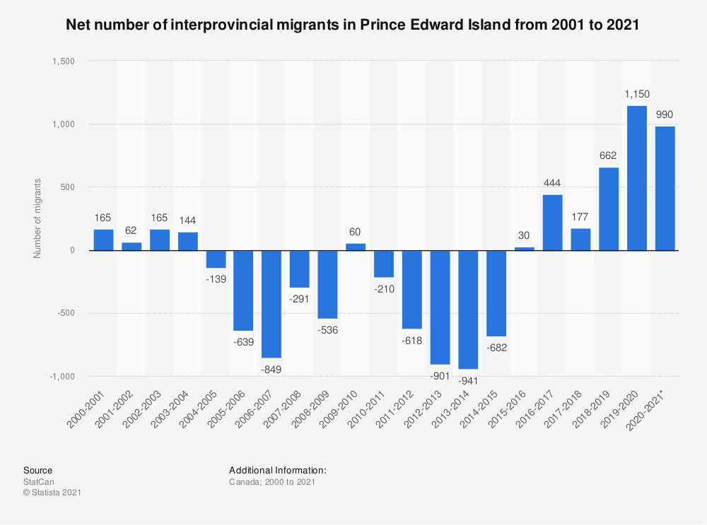 Statistic: Net number of interprovincial migrants in Prince Edward Island from 2000 to 2018 | Statista