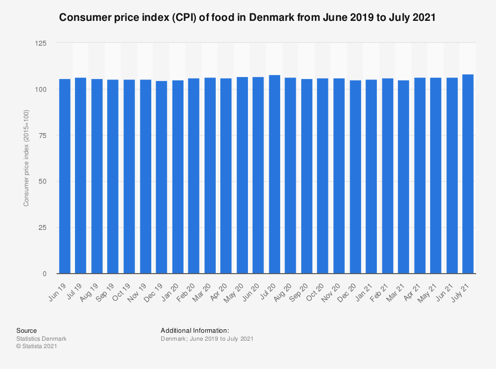 Statistic: Consumer price index (CPI) of food in Denmark from October 2018 to October 2019 | Statista
