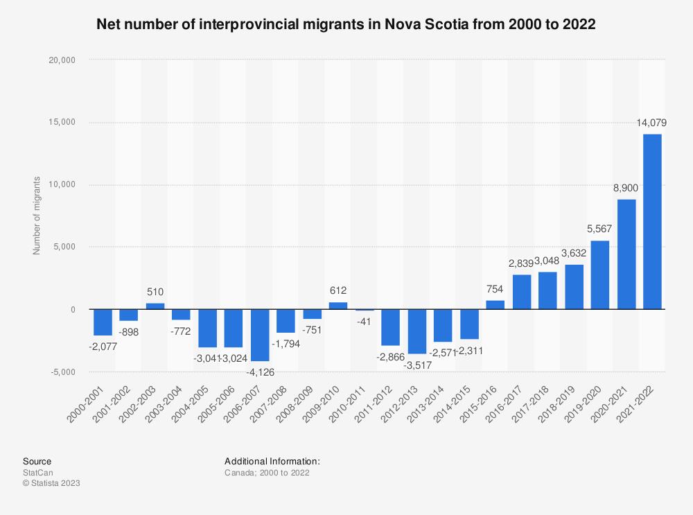 Statistic: Net number of interprovincial migrants in Nova Scotia from 2001 to 2020 | Statista