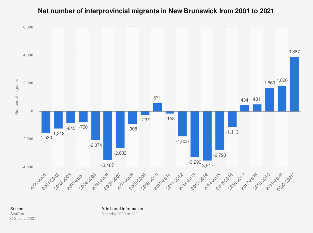 Statistic: Net number of interprovincial migrants in New Brunswick from 2000 to 2019 | Statista