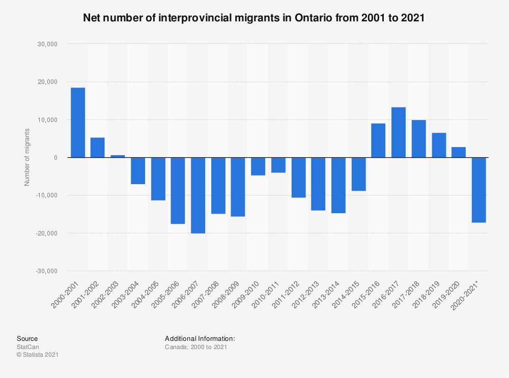 Statistic: Net number of interprovincial migrants in Ontario from 2000 to 2019 | Statista
