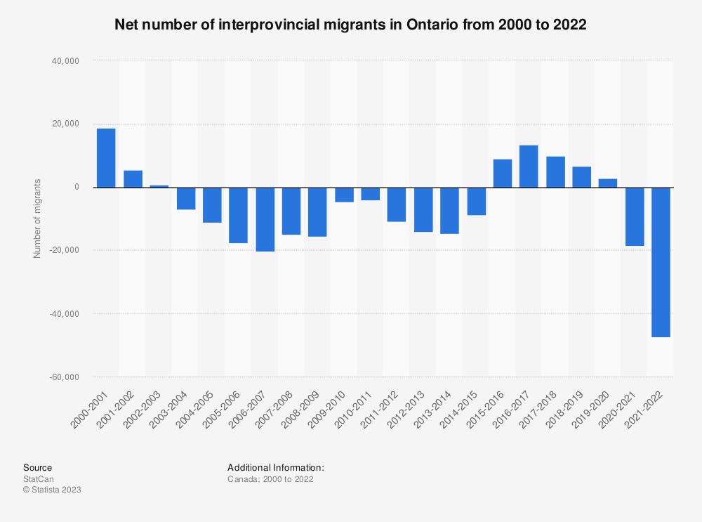 Statistic: Net number of interprovincial migrants in Ontario from 2001 to 2020 | Statista
