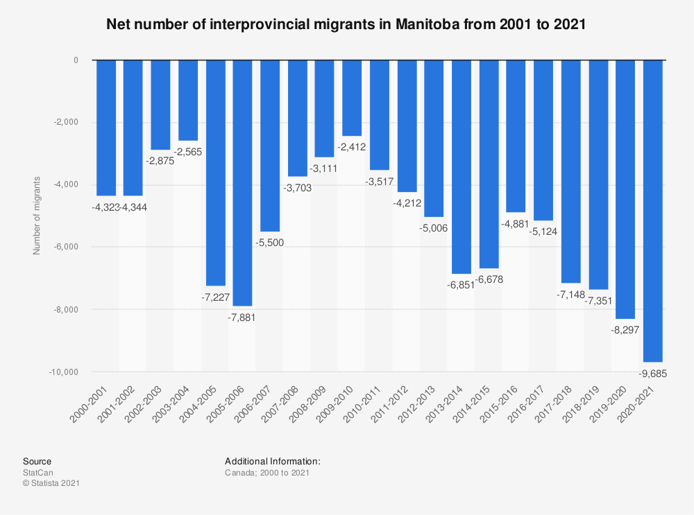 Statistic: Net number of interprovincial migrants in Manitoba from 2000 to 2018 | Statista