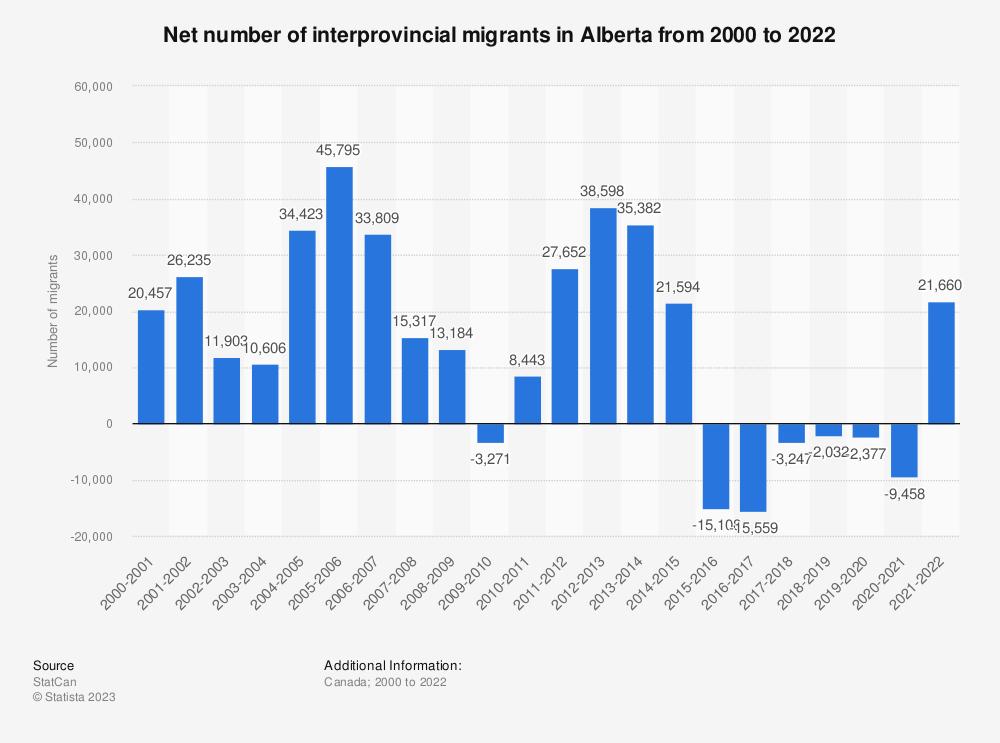 Statistic: Net number of interprovincial migrants in Alberta from 2000 to 2019   Statista