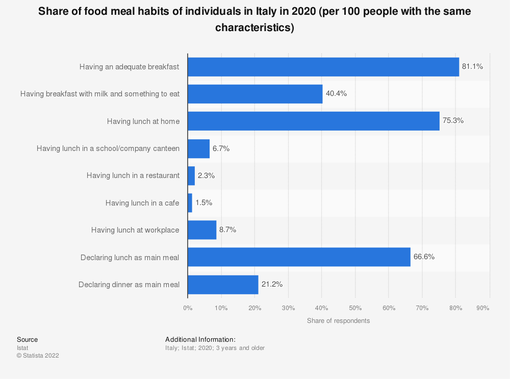 Statistic: Share of food meal habits of individuals in Italy in 2018 (per 100 people with the same characteristics) | Statista