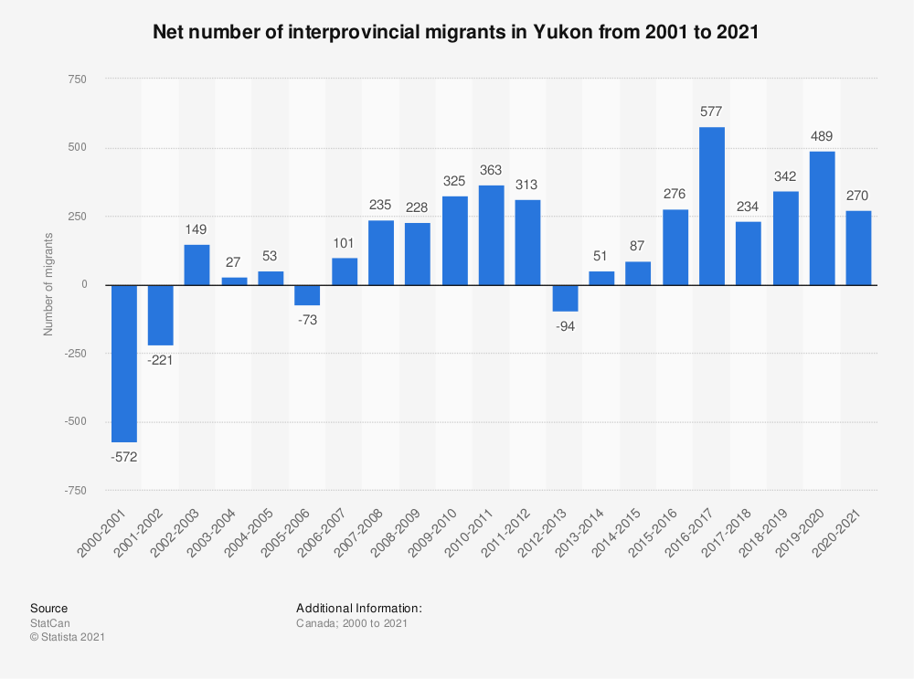 Statistic: Net number of interprovincial migrants in Yukon from 2000 to 2018 | Statista