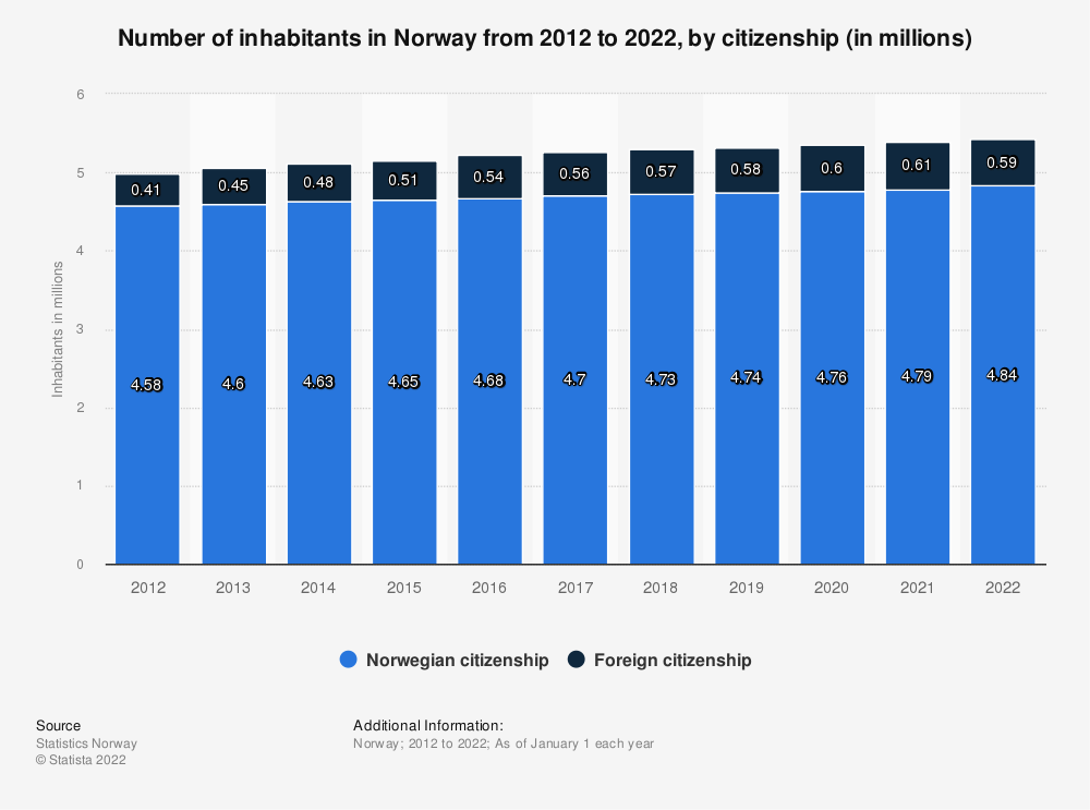 Statistic: Number of inhabitants in Norway from 2008 to 2018, by citizenship (in millions) | Statista