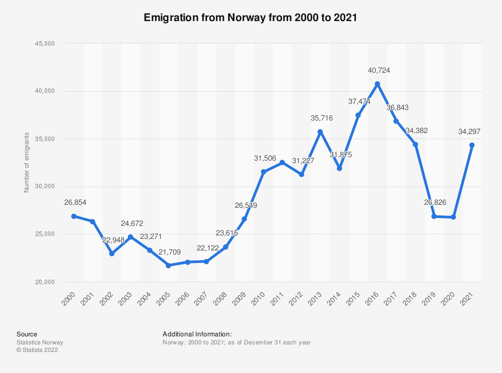 Statistic: Emigration from Norway from 2008 to 2018 | Statista
