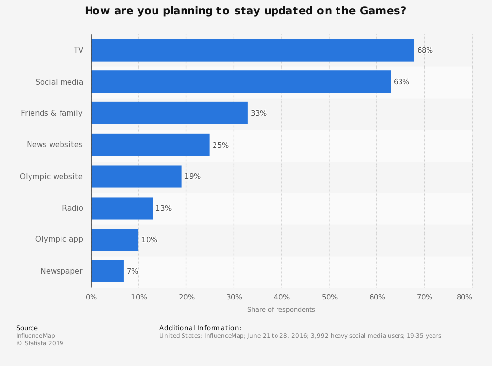 Statistic: How are you planning to stay updated on the Games? | Statista