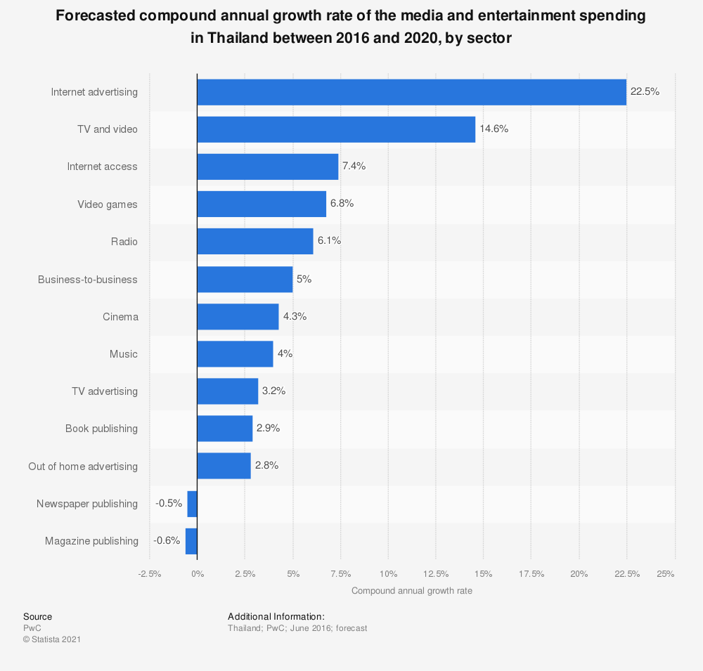 Statistic: Compound annual growth rate of the media and entertainment spending in Thailand between 2016 and 2020, by sector | Statista